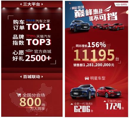 奇瑞双11销售成功破万 同比增长156%
