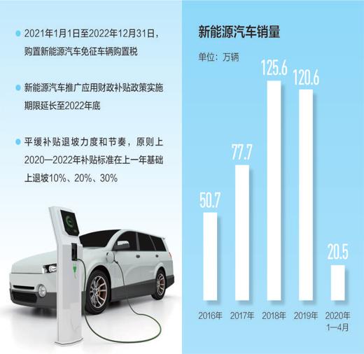 《【恒达平台怎么注册】补贴期限延长 多项政策措施促进新能源汽车消费》